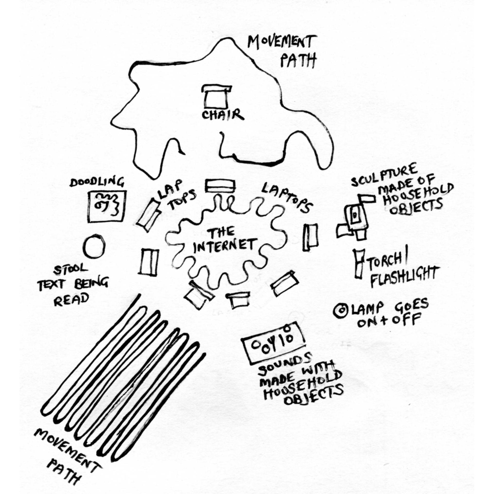 A reimagining of MC Richard's diagram of the First Happening, for our 21st Century Light, Sound, Movement Workshop.